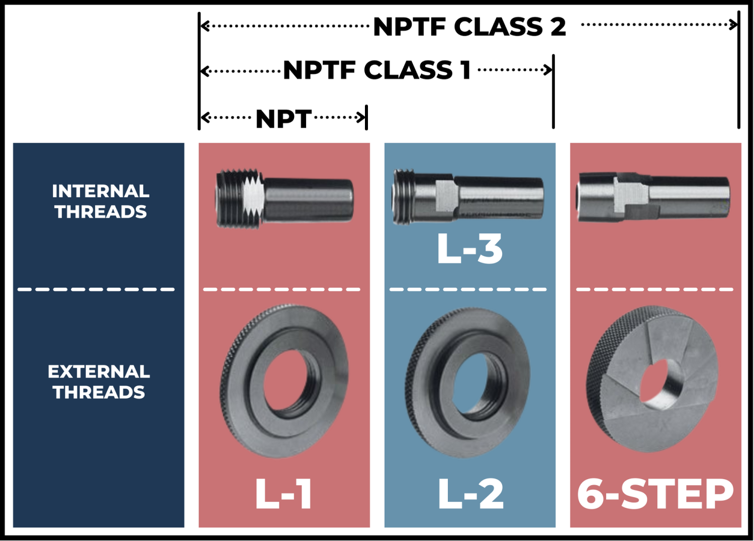 Illustration to show what gages are necessary to verify NPT threads.